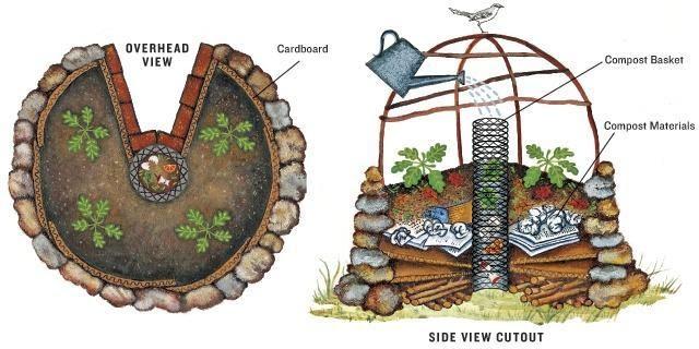 Keyhole Survival Garden